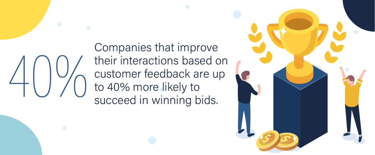 Companies that improve their interactions based on customer feedback are up to 40% more likely to succeed in winning bids.