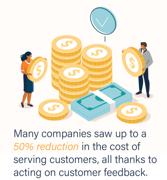Many companies saw up to a 50% reduction in the cost of serving customers, all thanks to acting on customer feedback.