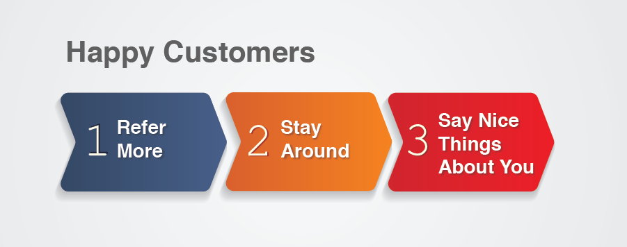 Blend CX and Marketing - Happy Customers