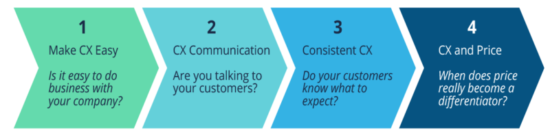 Make CX Easy - Is it easy to do business with your company? CX Communication - Are you talking to your customers? Consistent CX - Do your customers know what to expect? CX and Price - When does price really become a differentiator?