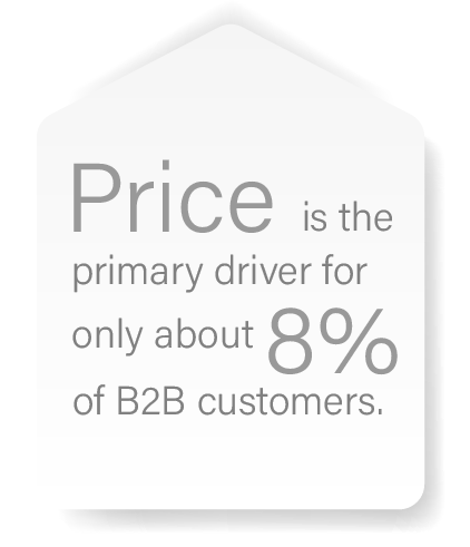 Customer Experience and Price: Price is the primary driver for only about 8% of B2B customers.