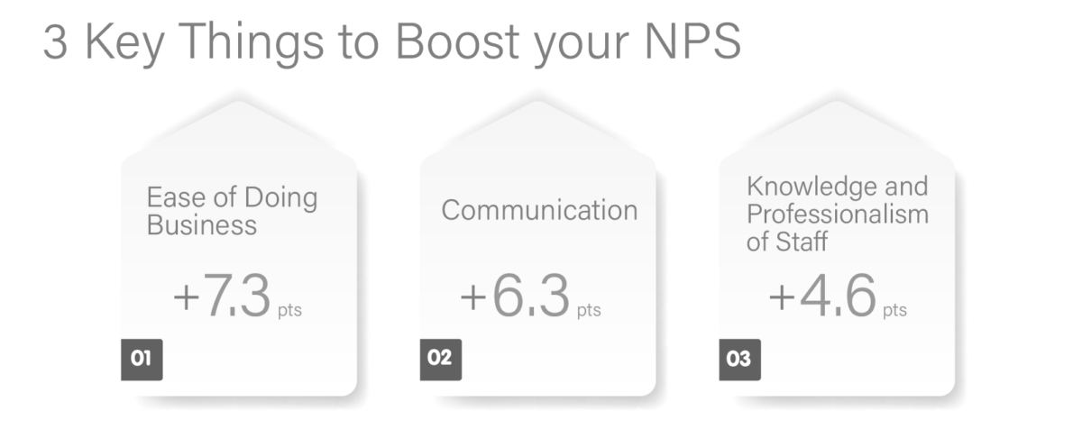 Customer Experience and Price: 3 Key Things to Boost your NPS