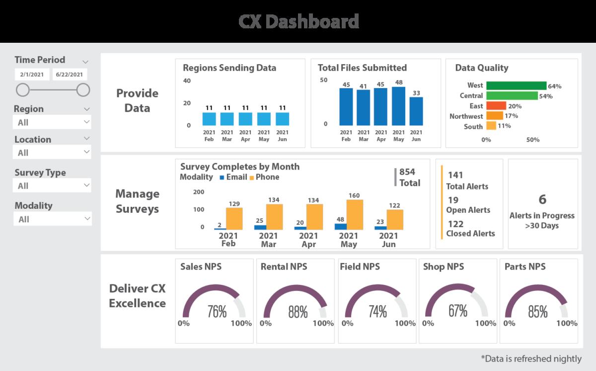 Best Practices Customer Feedback Analytics - Power BI Example